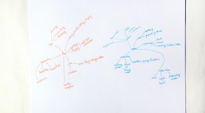 Mind-map of associations with fire and water.